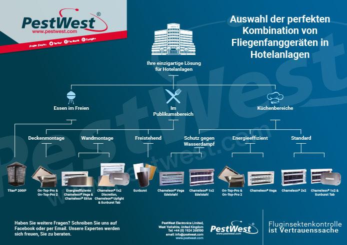 PestWest Diagramms