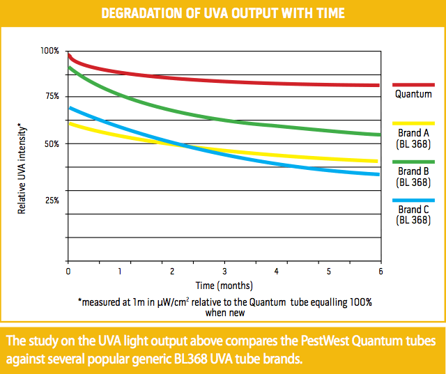 Degradation of UVA output with time