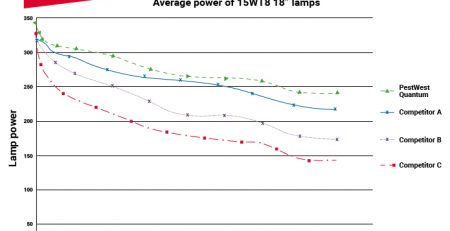 You ask, we answer: Do all fly traps of identical lamp wattage have the same fly control efficiency?