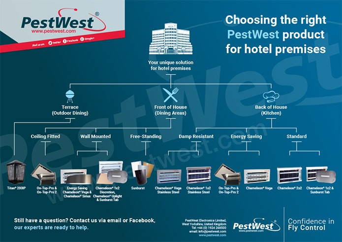 PestWest Hotel Flow Chart